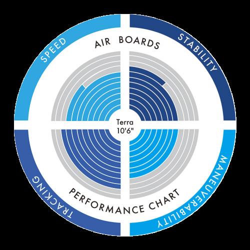 Terra Chart