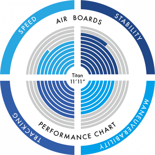 Titan Chart